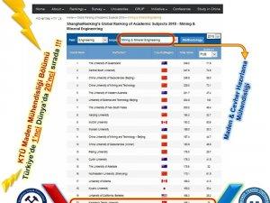 KTÜ Maden Mühendisliği Bölümü Türkiye'de birinci, dünyada 20. sırada
