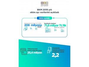 BKM 2018 yılı Ekim ayı verilerini açıkladı