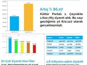 Gaziantep internette en çok aranan şehir oldu
