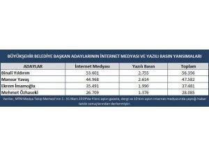 İstanbul ve Ankara adaylarının medyadaki kazananı belli oldu