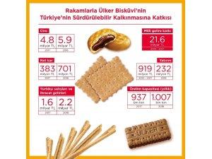 Ülker Bisküvi'nin Türkiye ekonomisine katkısı 2018'de de hız kesmedi
