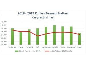5 günlük bayram tatilinde Türkiye'deki elektrik tüketiminin yüzde 5'i Akdeniz'den