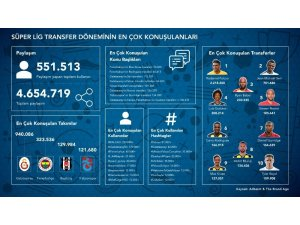 Sosyal medyada en çok konuşulan transfer Falcao oldu