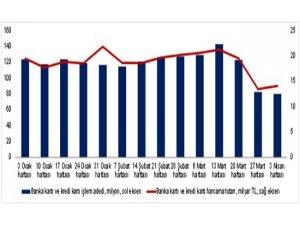 3 Nisan haftasında harcamalar yüzde 34 azaldı