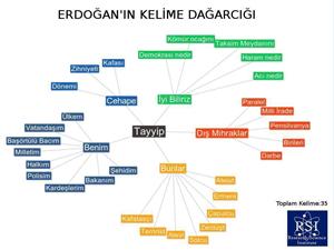 Erdoğan'a darbe amaçlı hazırlanan grafik!