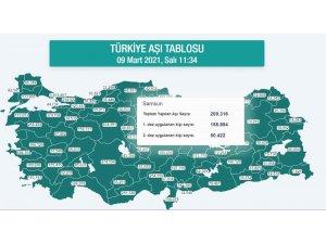 Kırmızı alarm veren Karadeniz'de 1,3 milyon kişi aşılandı