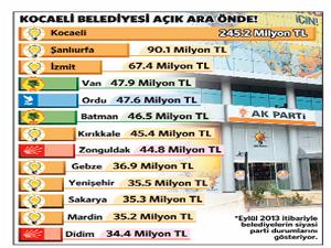AK Parti Belediyeler'inde prim şoku