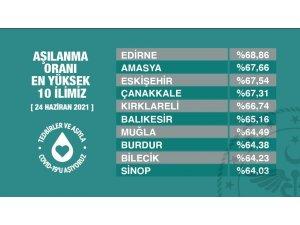 Aşılanmada Eskişehir Türkiye'de 3'üncü