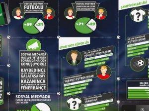 HTC, Türk futbol tutkunlarının nabzını tuttu