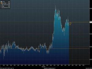 Euro 3 liraya koşuyor!