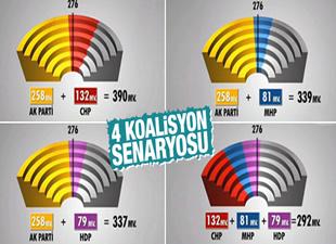 25 Dönem Seçim sonrası 4 koalisyon senaryo çıktı