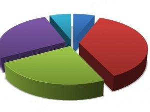 7 Haziran seçimleri bilen Metropoll'den erken seçim anketi