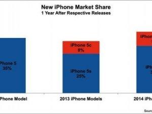 iPhone 6s, 6s Plus gelecek yıl ki iPhone'a kadar Lider olacak!