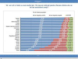 Romenler en çok İspanyolları seviyor, Macar ve Ruslardan ise hazzetmiyor