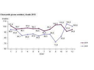 Ekonomik Güven Endeksi Yüzde 3,8 Azaldı