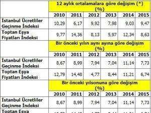 İstanbul'un 2015 Yılı Enflasyonu Belli Oldu