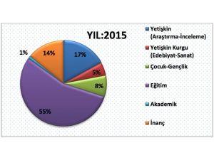Yayıncılık sektörü 2015'te yüzde 12 büyüdü; en büyük pay eğitim kitaplarının