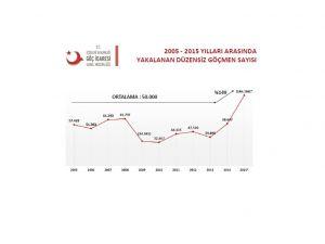 Düzensiz göçmen yüzde 150 arttı; 10 bin göçmen kaçakçısı yakalandı