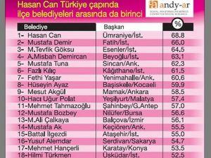 Başkan Can, Türkiye Çapında İlçe Belediyeleri Arasında Birinci Oldu
