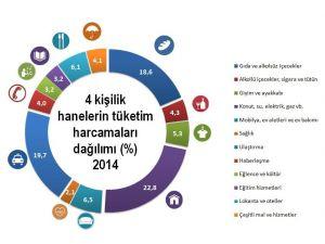 En fazla tüketimi 4 kişilik aileler yapıyor