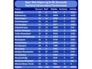 Süper Lig'deki yerlilerin yüzde 28'i gurbetçi