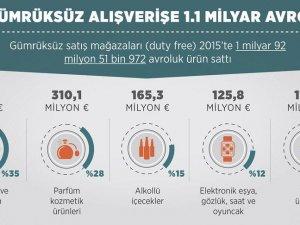 Gümrüksüz alışverişe 1,1 milyar avro