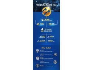 Turkcell Teknoloji Zirvesi'ni İnternete Taşıdı