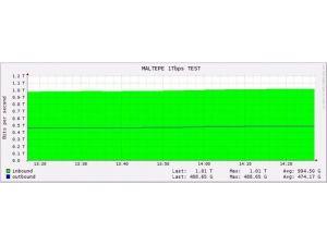 Turkcell 1000 Gbps Hıza Ulaştı