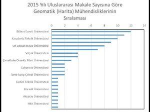 BEÜ Geomatik Mühendisliği Bilimsel Yayın Performansında Türkiye Birincisi Oldu