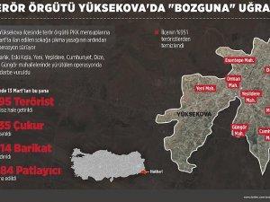 """Terör örgütü Yüksekova'da """"bozguna"""" uğradı"""