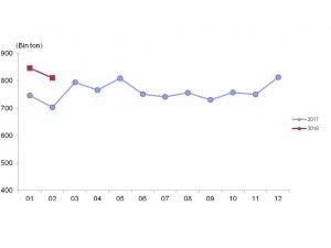 Toplanan inek sütü miktarı Şubat'ta arttı