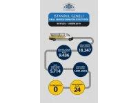 5 bin 714 servis aracına 1 milyon 691 bin 293 lira para cezası uygulandı