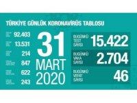 Türkiye'de son 24 saatte 46 kişi daha korona virüsten hayatını kaybetti. Toplam can kaybı 214'e çıktı. Toplam vaka sayısı 13 bin 581'e ulaştı.