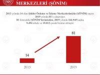 """Bakan Selçuk: """"2013'te 14 olan ŞÖNİM sayısı 2019'da 81'e ulaştı"""""""
