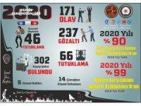 Nevşehir'de kişilere karşı suç oranlarının yüzde 99'u aydınlatıldı