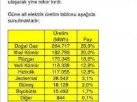 """Enerji ve Tabii Kaynaklar Bakanı Dönmez: """"Türkiye'nin rüzgarına rekorlar dayanmıyor. Rüzgardan elektrik üretimi 24 Ocak'taki 167 bin MWh'lık günlük üretim rekorunun ardından, dün rekorunu tazeleyerek 170 bin 345 MWh'e u"""