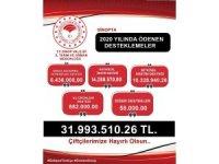 Sinop'ta çiftçiler 31,9 milyon TL desteklendi