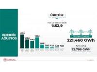 Yerli ve yenilenebilir kaynakların üretimdeki payı yüzde 52.9 oldu