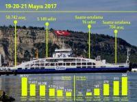 GESTAŞ 3 günde 50 bin 742 araç taşıdı