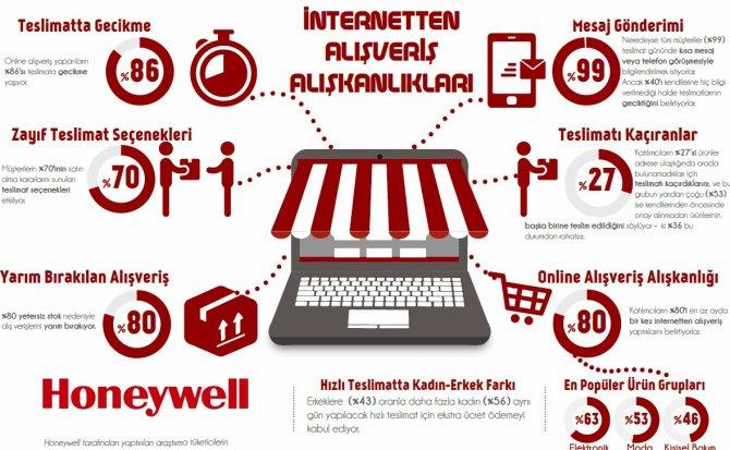 Online alışverişte teslimatların yüzde 86'sı gecikiyor