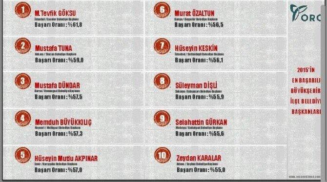 Yine Melikgazi Belediyesi Kayseri De 1. Türkiye De 4. Sırada