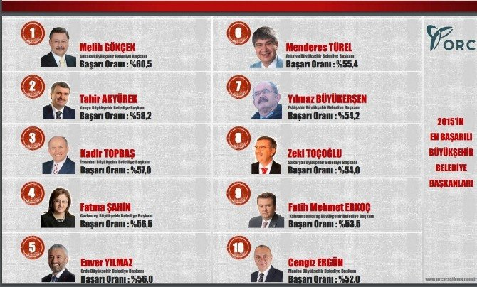 Başkan Ergün'ün Başarısı Bir Kez Daha Tescillendi