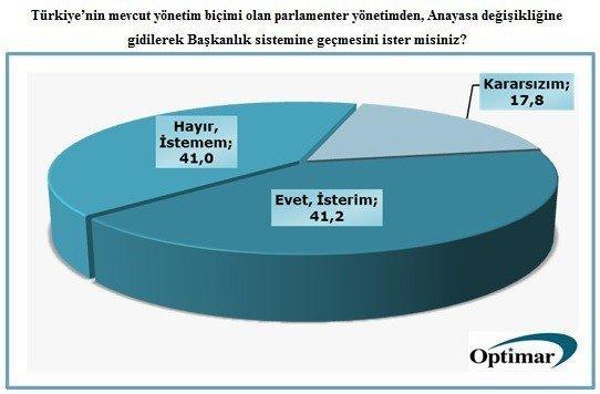 Başkanlık Sistemi İle İlgili Anket Sonuçları Açıklandı