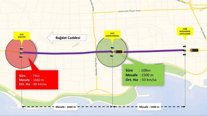 Bağdat Caddesi'nde hız denetimi arttı