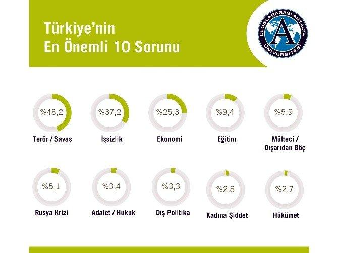 Türkiye'nin Gündemi Terör, Gençlerin En Önemli Sorunu İşsizlik