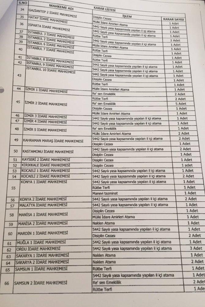 İçişleri Bakanlığı'nın HSYK'ya gönderdiği ihbar listesine tepki