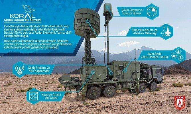 Koral Mobil Elektronik Harp Sistemi, Hava Kuvvetleri Komutanlığı'na Teslim Edildi
