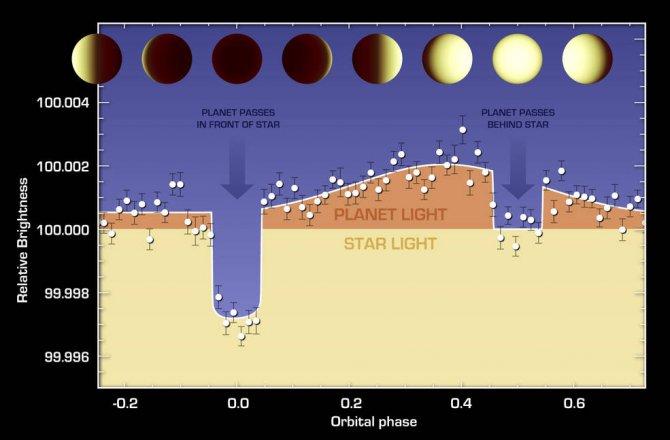 NASA, lavla kaplı sıcak bir gezegenin atmosferini inceledi