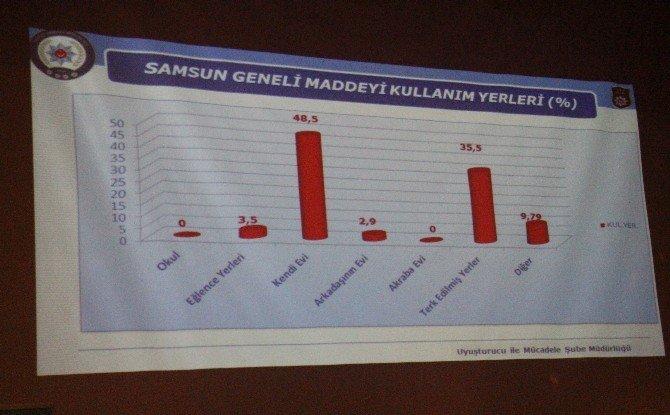 Türkiye'de Uyuşturucu Kullanım Yerleri