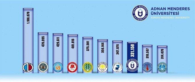 """ADÜ Rektörü Bircan; """"Türkiye'de En Çok Tercih Edilen 8. Üniversiteyiz"""""""